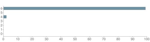 Chart?cht=bhs&chs=500x140&chbh=10&chco=6f92a3&chxt=x,y&chd=t:99,0,2,0,0,0,0&chm=t+99%,333333,0,0,10|t+0%,333333,0,1,10|t+2%,333333,0,2,10|t+0%,333333,0,3,10|t+0%,333333,0,4,10|t+0%,333333,0,5,10|t+0%,333333,0,6,10&chxl=1:|other|indian|hawaiian|asian|hispanic|black|white